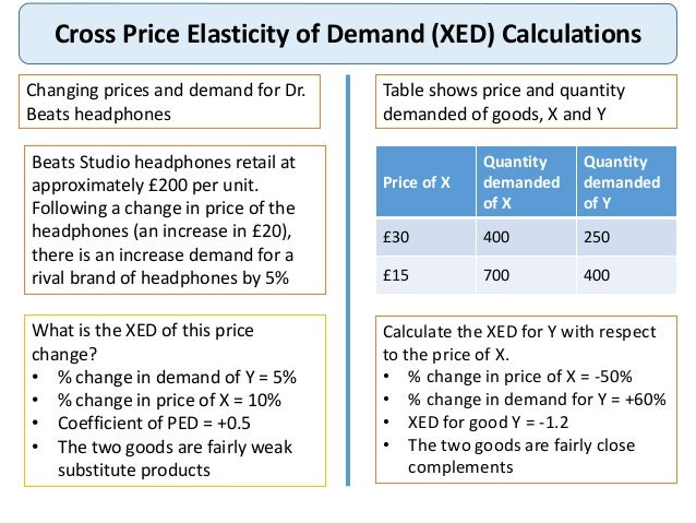 the changing price elasticity of demand Price elasticity of demand or supply gives economists and business owners  exact measures of the quantity response to a change in price in other words, the .