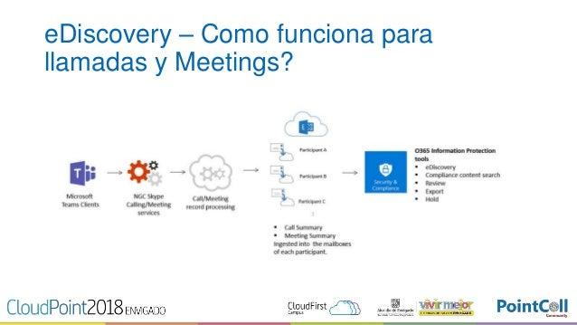 CloudPoint Envigado 2018 - Security And Compliance en MS Teams