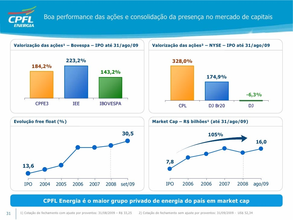 Free float 25 percent ipo euronext