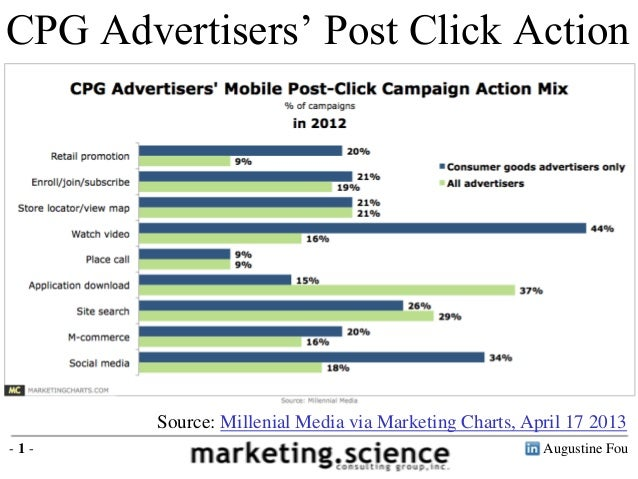 CPG Advertisers' Post Click Action        Source: Millenial Media via Marketing Charts, April 17 2013-1-                  ...