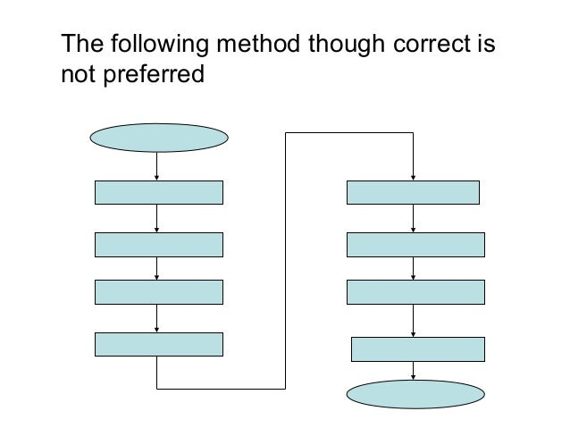 The following method though correct is not preferred