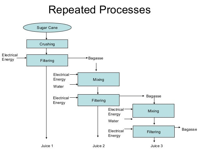Repeated Processes Filtering Mixing Bagasse Juice 1 Water Electrical Energy Sugar Cane Crushing Juice 2 Juice 3 Electrical...