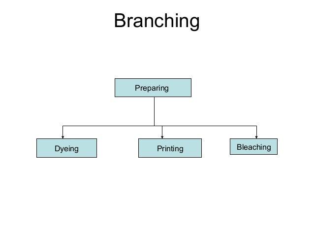Branching Preparing Dyeing Printing Bleaching