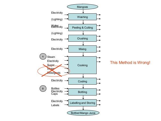 cpgp day01 session 5 drawing a process flow diagram 2012 final rh slideshare net Process Flow Description Creating Process Flow Diagrams