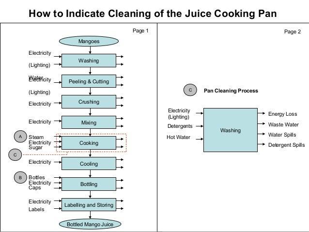 How to Indicate Cleaning of the Juice Cooking Pan Page 1 Mangoes Washing Peeling & Cutting Crushing Mixing Bottled Mango J...