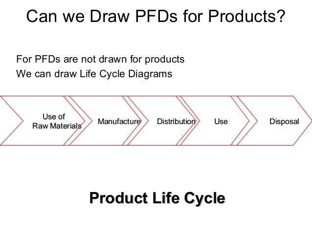 Use ofUse of Raw MaterialsRaw Materials ManufactureManufacture DistributionDistribution UseUse DisposalDisposal Product Li...