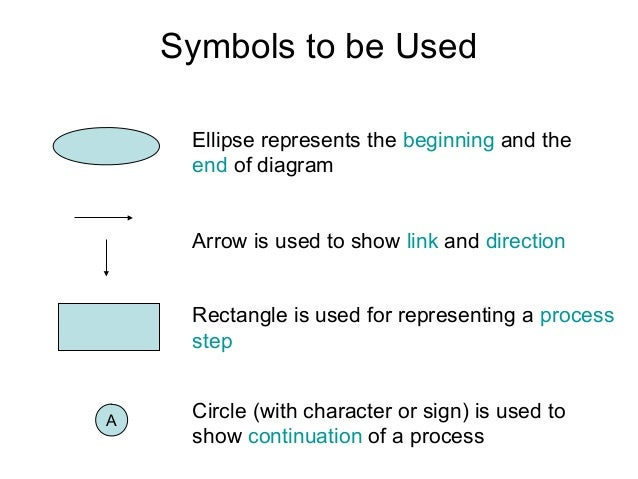 Symbols to be Used Rectangle is used for representing a process step Arrow is used to show link and direction Ellipse repr...