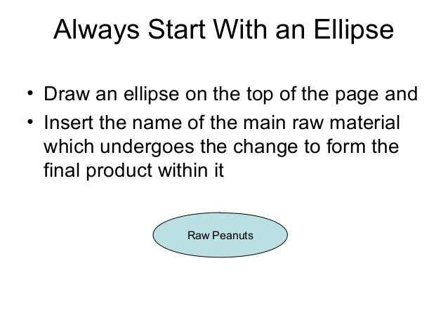 Always Start With an Ellipse • Draw an ellipse on the top of the page and • Insert the name of the main raw material which...
