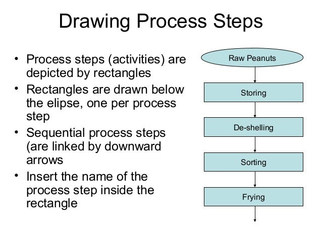 Drawing Process Steps • Process steps (activities) are depicted by rectangles • Rectangles are drawn below the elipse, one...