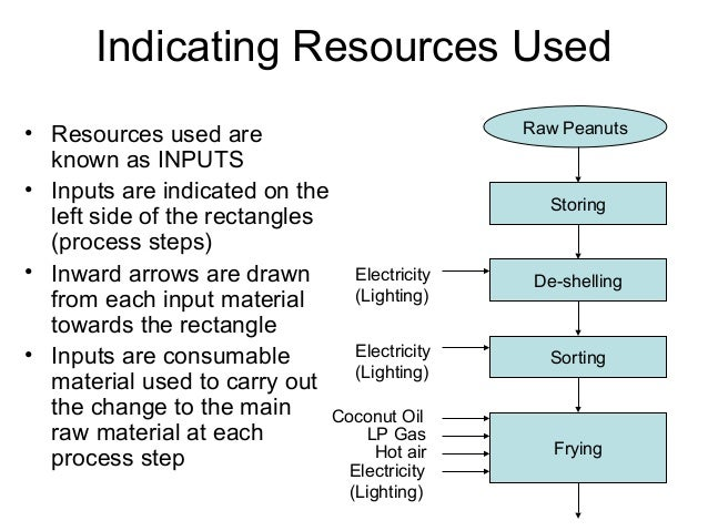 Indicating Resources Used • Resources used are known as INPUTS • Inputs are indicated on the left side of the rectangles (...
