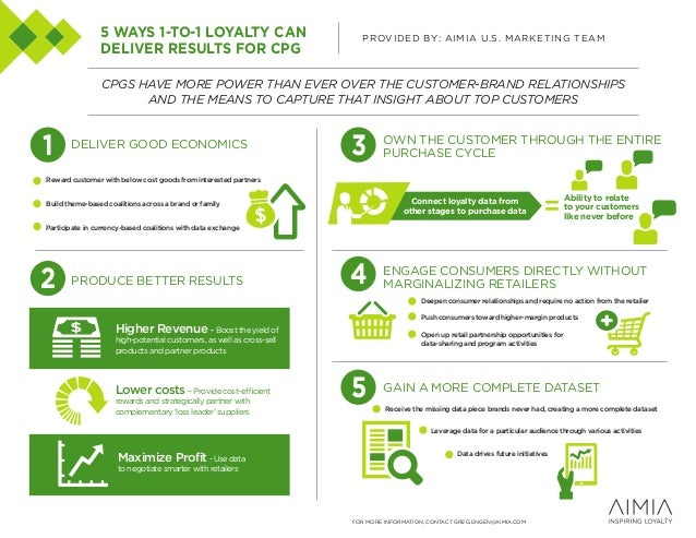 5 WAYS 1-TO-1 LOYALTY CAN DELIVER RESULTS FOR CPG  PROVIDED BY: AIMIA U.S. MARKETING TEAM  CPGS HAVE MORE POWER THAN EVER ...