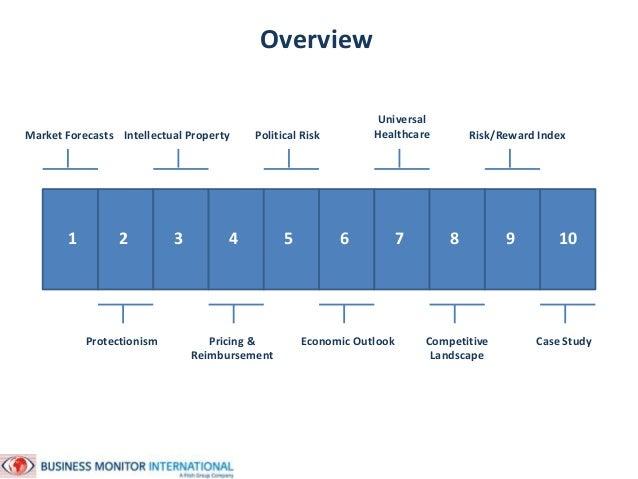 South East Asia Pharmaceutical Markets Jamie Davies October 2014 Slide 2
