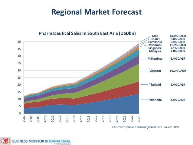 South East Asia Pharmaceutical Markets Jamie Davies October 2014 Slide 3