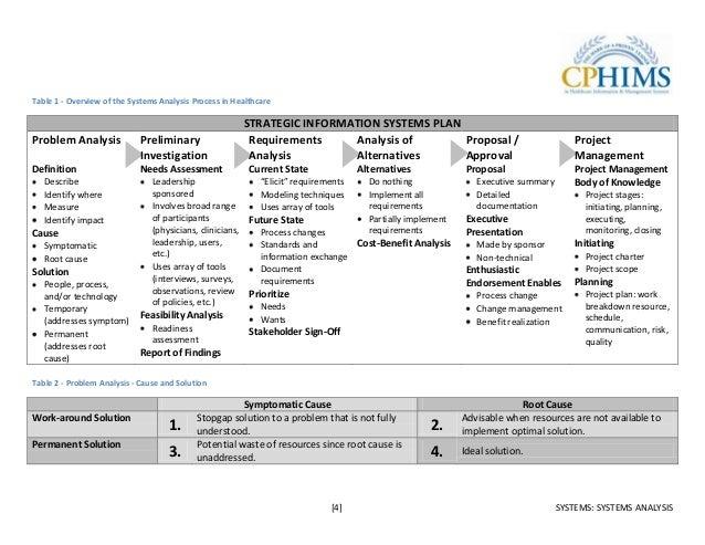 cphims study guide 2011 rh slideshare net cphims study guide torrent cphims-ca study guide