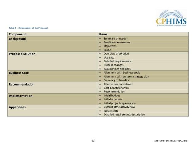 cphims study guide 2011 rh slideshare net cphims study guide pdf cphims-ca study guide
