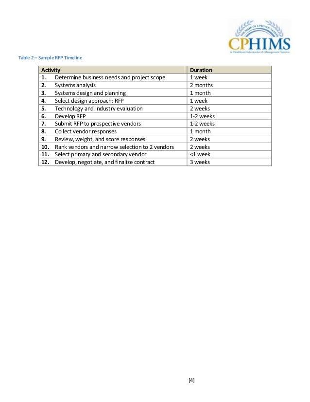 CPHIMS Study Guide 2011
