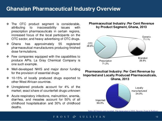 The Pharmaceutical Industry Essay Sample