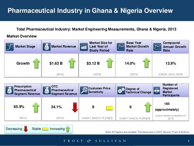 Opportunities & Challenges in West Africa's (Ghana & Nigeria) Healthcare and Pharmaceutical Sector Slide 3