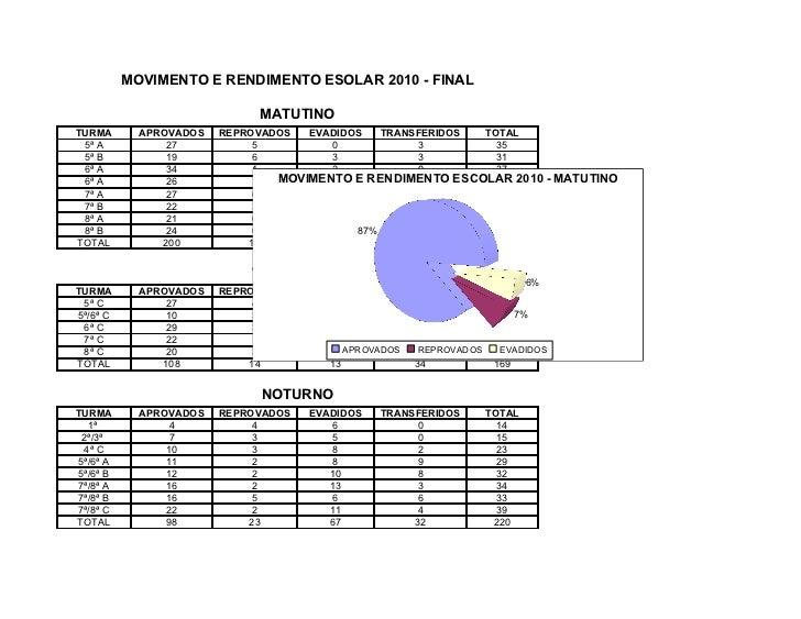 MOVIMENTO E RENDIMENTO ESOLAR 2010 - FINAL                             MATUTINOTURMA       APROVADOS   REPROVADOS  EVADIDO...