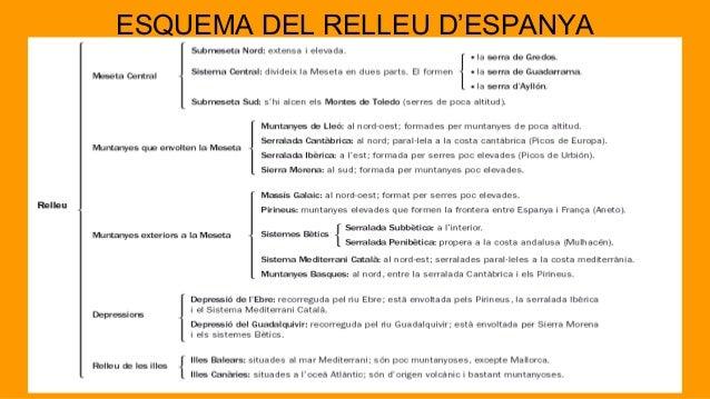 Resultado de imagen de ESQUEMES RELLEU I RIUS ESPANYA I EUROPA