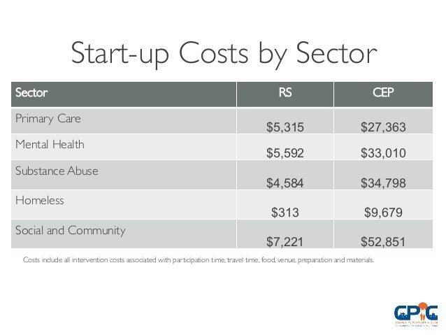 start up cost