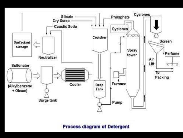 Detergent Soap Making Formula Pdf