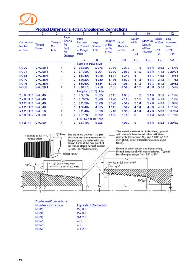 CP international drill pipe specs and stock 07-28-2016