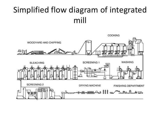 paper and pulp industrysimplified flow diagram of integrated mill; 12 raw material process