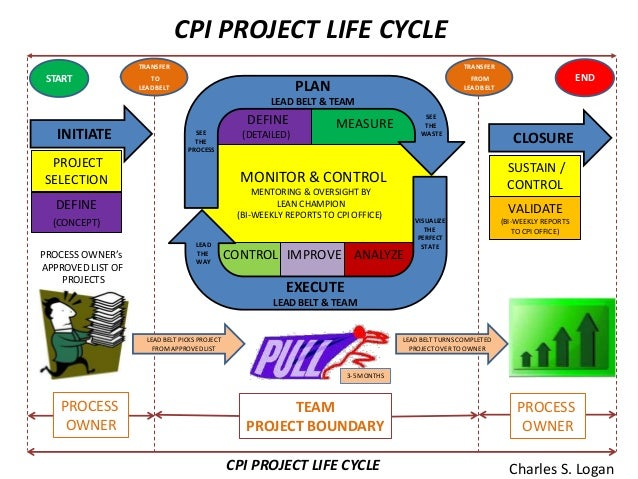 cpi project management