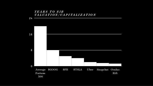 0 8 16 24 Average Fortune 500 $GOOG $FB $TSLA Uber Snapchat Oculus  Rift Y E A R S T O $ 1 B  VA L U AT I O N / C A P ...