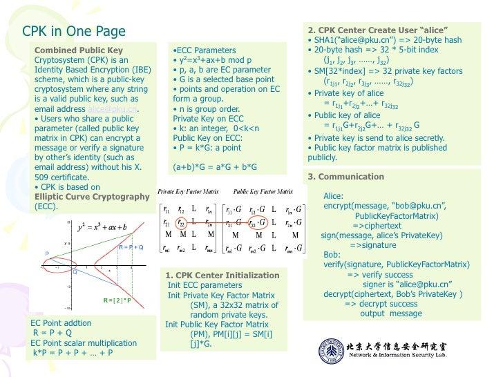 "CPK in One Page                                                       2. CPK Center Create User ""alice""                   ..."