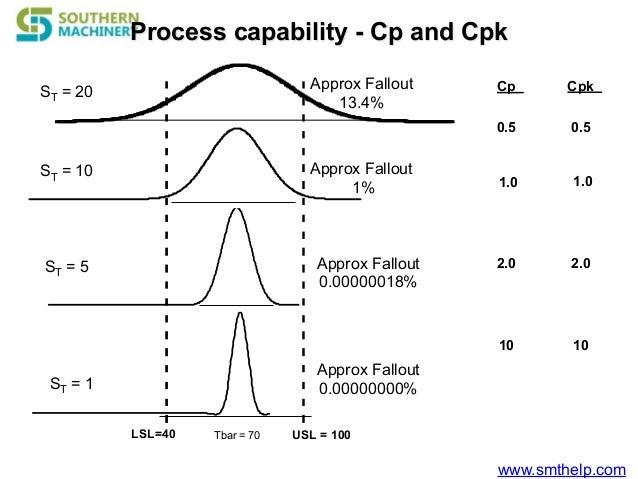 Cpk problem solving_pcba smt machine