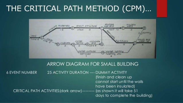 cpm critiacal path method The critical path method (cpm) is used extensively by project planners worldwide for developing the project schedule in all types of projects including it, research, and construction this method is a basis of the project schedule and is discussed very broadly in the pmbok guide.