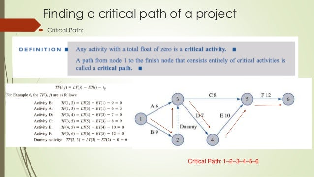 cpm or critical path method essay Pn 107 - 01/16/2009 - critical path method progress schedule a general the progress schedule required for this project is the critical path method schedule (cpm.