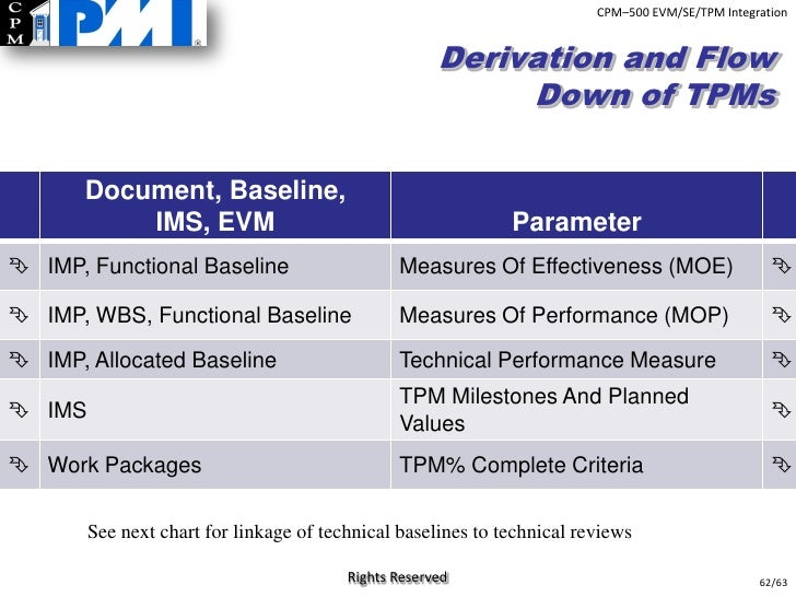 technical-performance-measures-62-728 Technical Performance Measures Examples For Tourism on canadian occupational,