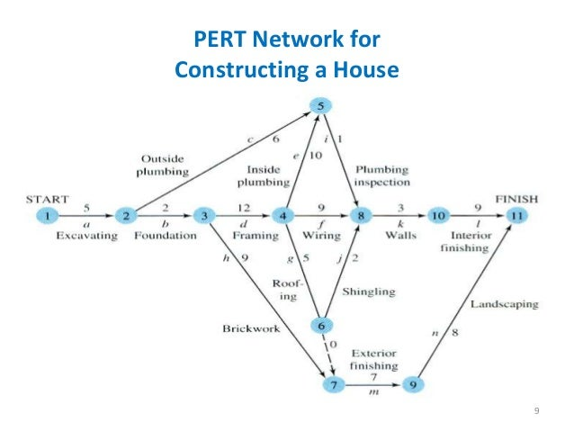 application of cpm and pert to construction Civil_engineering cpm and pert in construction projects are the tools used for efficient management of activities cpm is critical path method and pert is program evaluation and review technique.