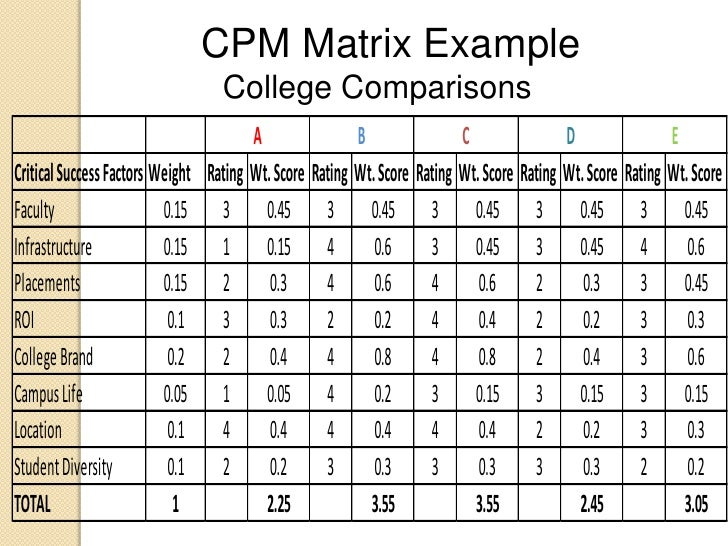 Old Fashioned Competitive Profile Matrix Template Photos ...