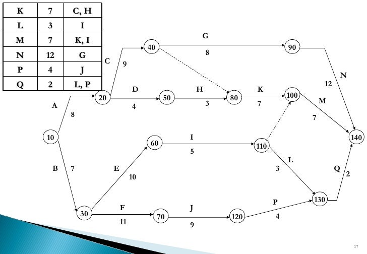 Cpm Network Diagrams
