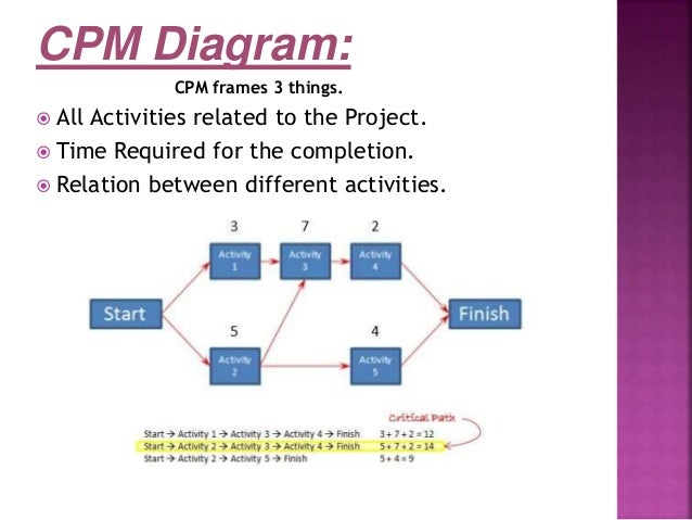 Critical Path Method Presentation.