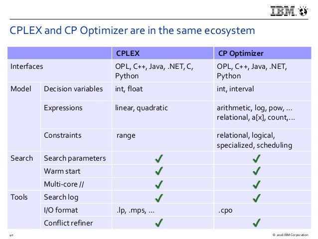 An introduction to CP Optimizer
