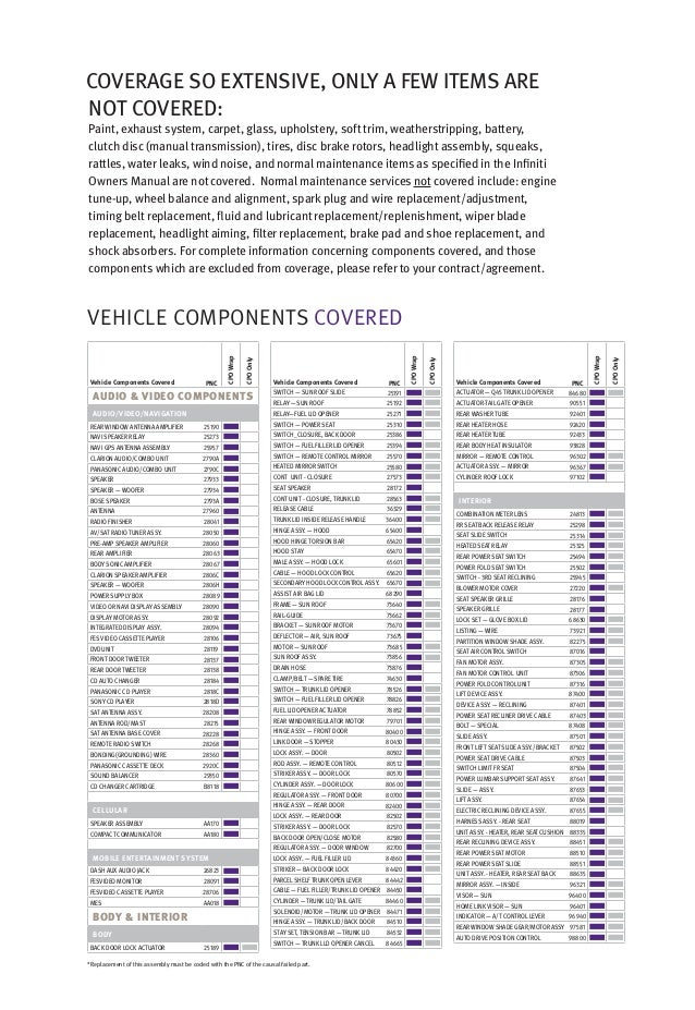 Infiniti Certified Pre Owned Component Coverage Brochure