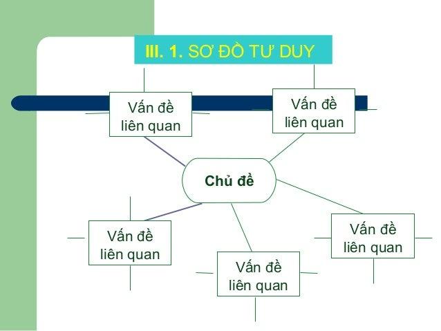 III. 1. SƠ ĐỒ TƯ DUY Chủ đề Vấn đề liên quan Vấn đề liên quan Vấn đề liên quan Vấn đề liên quan Vấn đề liên quan