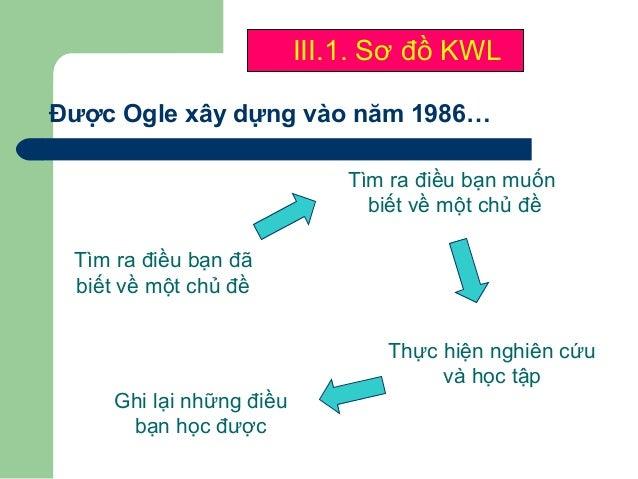 IV.Kĩ thuật công đoạn  HS được chia thành các nhóm, mỗi nhóm được giao giải quyết một nhiệm vụ khác nhau. Ví dụ: nhóm 1- ...