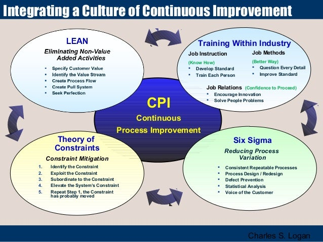 Integrating a Culture of Continuous Improvement Training Within Industry Job Instruction  Job Methods  (Know How)  Develo...