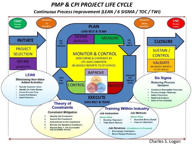 project management life cycle Description the project management life cycle depicts the relationship between propath project management processes and five pmbok phases of: initiating, planning.