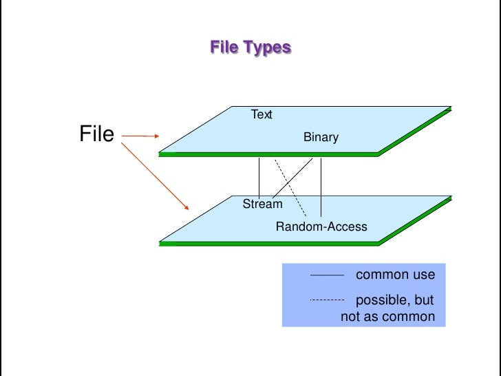 the different types of indexing techniques to quickly access records in a file What are records management and compliance what is document indexing the key to unlocking process efficiency for your organization there are also different types of indexes if your documents are text documents.