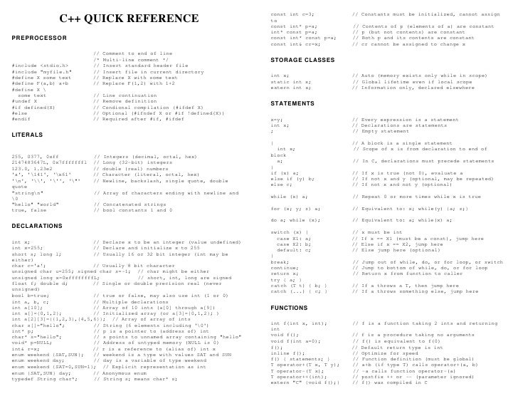 c quick reference sheet from hoomanb com