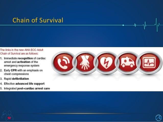 Cardiopulmonary Resuscitation (CPR- AHA 2015)