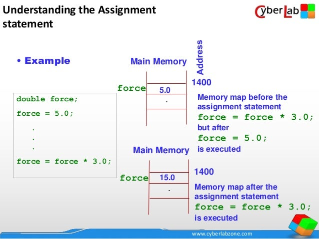 Complete C programming Language Course