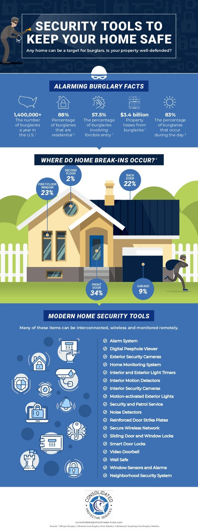 Home Burglary Prevention Tips, home security, burglary protection, home security systems, burglary prevention